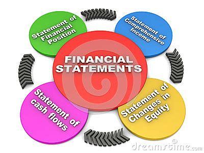 How to write financial feasibility report